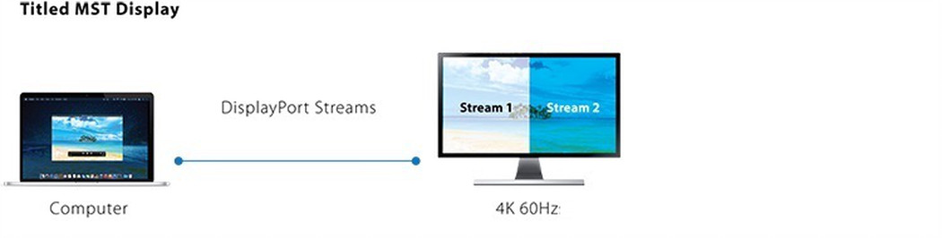 Diagram showing how Tiled MST shows 2 video streams on a monitor at once.