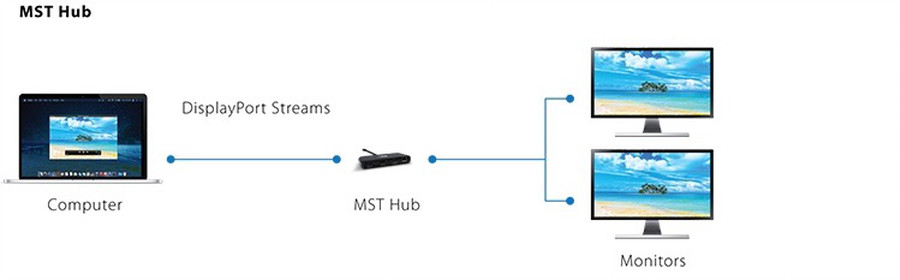 Diagram showing an MST Hub mirroring a DisplayPort Stream across 2 monitors.