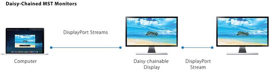 Diagram showing 2 monitors daisy chained to extend two monitors.