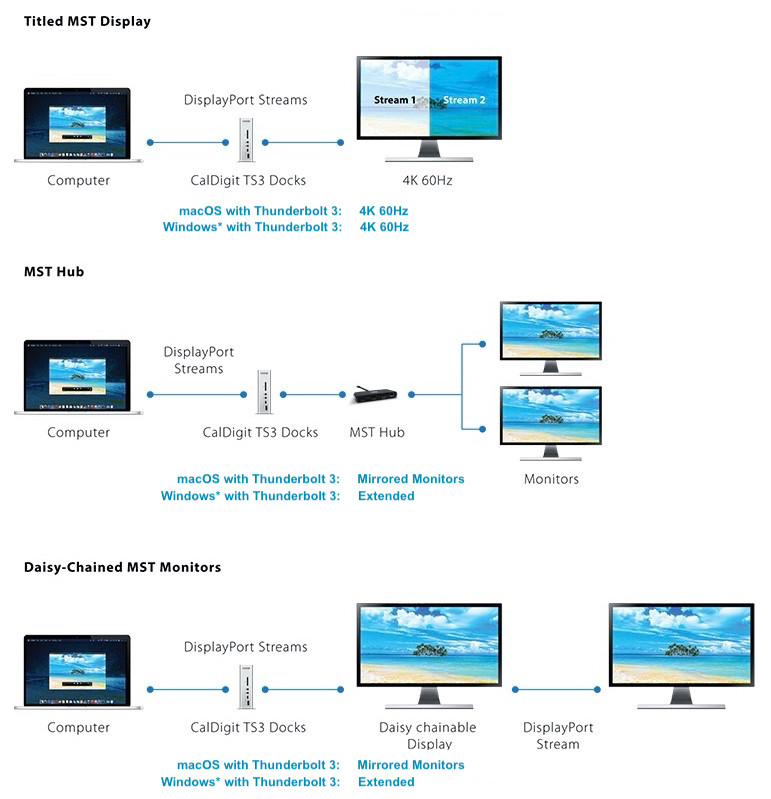 Diagram comparing the 3 kinds of MST and comparing them between windows.  Tiled MST: 4K 60Hz display on Windows and macOS. MST Hub and Daisy-chained Monitors: mirrored monitors on macOS and extended monitors on Windows.