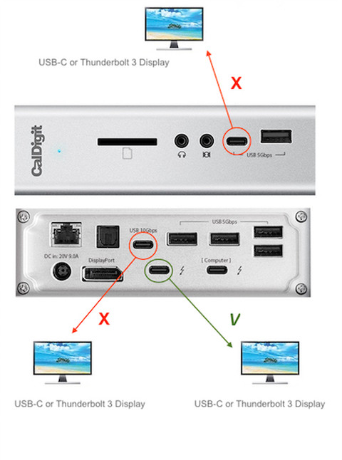 Showing that the two USB-C ports are not capable of displaying video, but the Thunderbolt 3 port on the back of the TS3 Plus is.