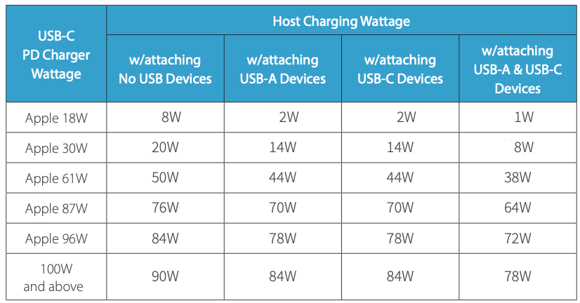 Charger Wattage vs Host Charging Wattage table